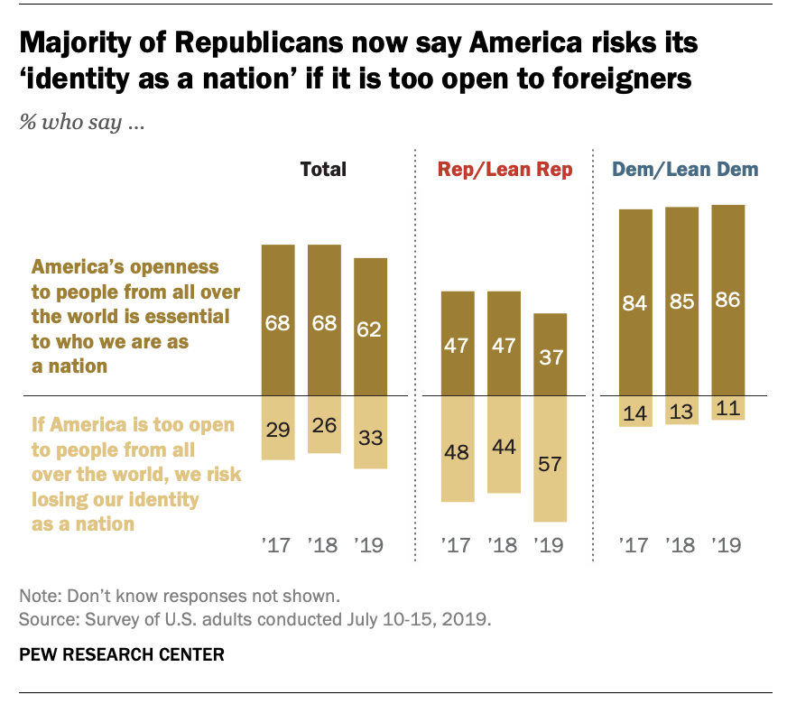 Majority of Republicans now say U.S. risks losing its identity if it is too open to foreigners https://pewrsr.ch/2M6dYAj