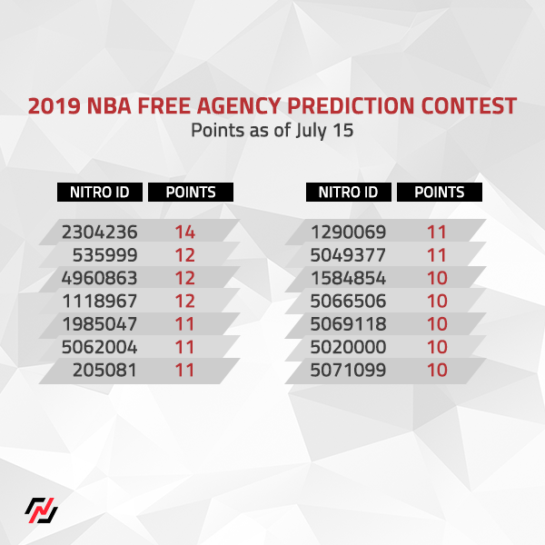 Player 2304236 continues their solo lead by predicting JaMcychal Green will sign with the Clippers!   Here are the scores of the players that have a shot at winning a share of the ~$1,500 prize pool in Nitrogen's NBA Free Agency Prediction Contest: https://t.co/UilMxz7aa5 https://t.co/nlRVXJhNZR