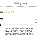 Have you heard of Ha:mo, a car-sharing system suitable for short-distance travel? Now, #Toyota is using it in Japan to raise awareness of safe driving among Ha:mo Ride users. Learn about it here: https://t.co/pEcyrtXYQx