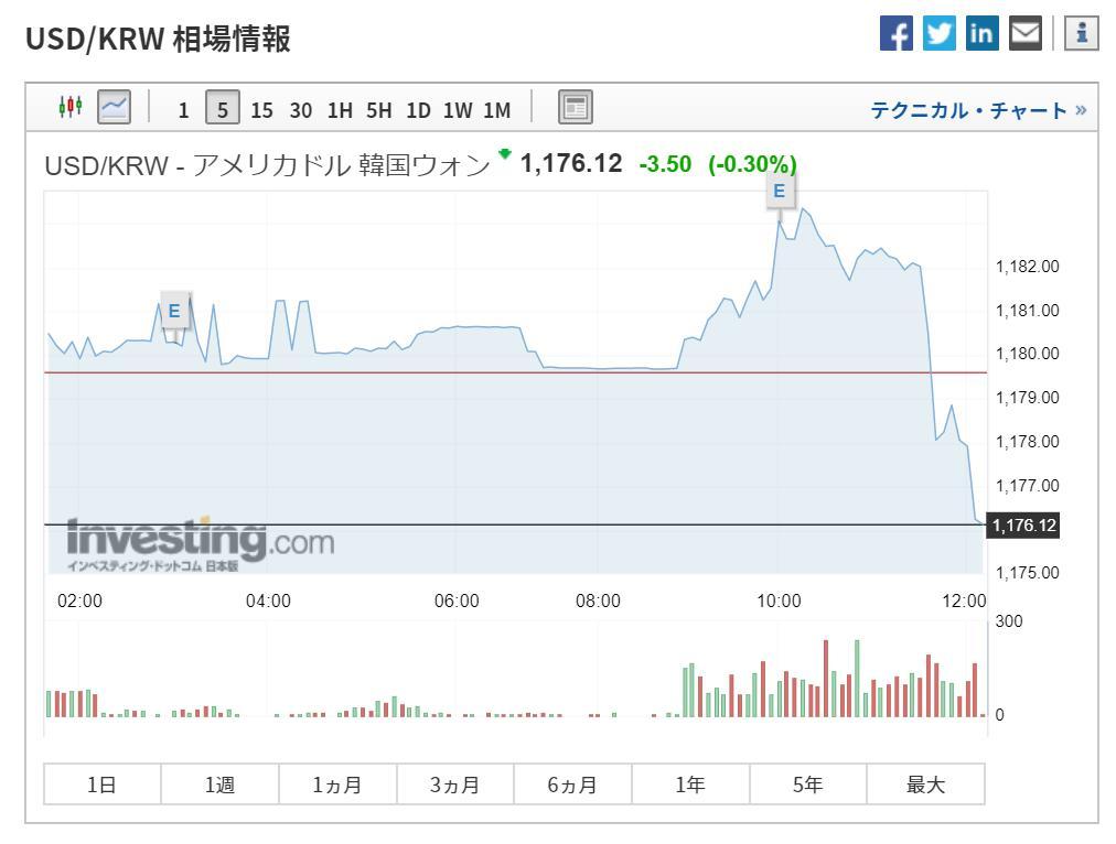 米ドル 韓国 ウォン 米 ドル に対する 韓国 ウォン の為替レートのグラフ: