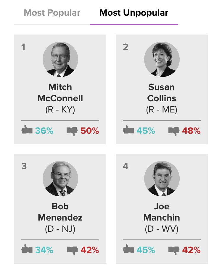 Oh also McConnell remains the least popular senator in the country, -14