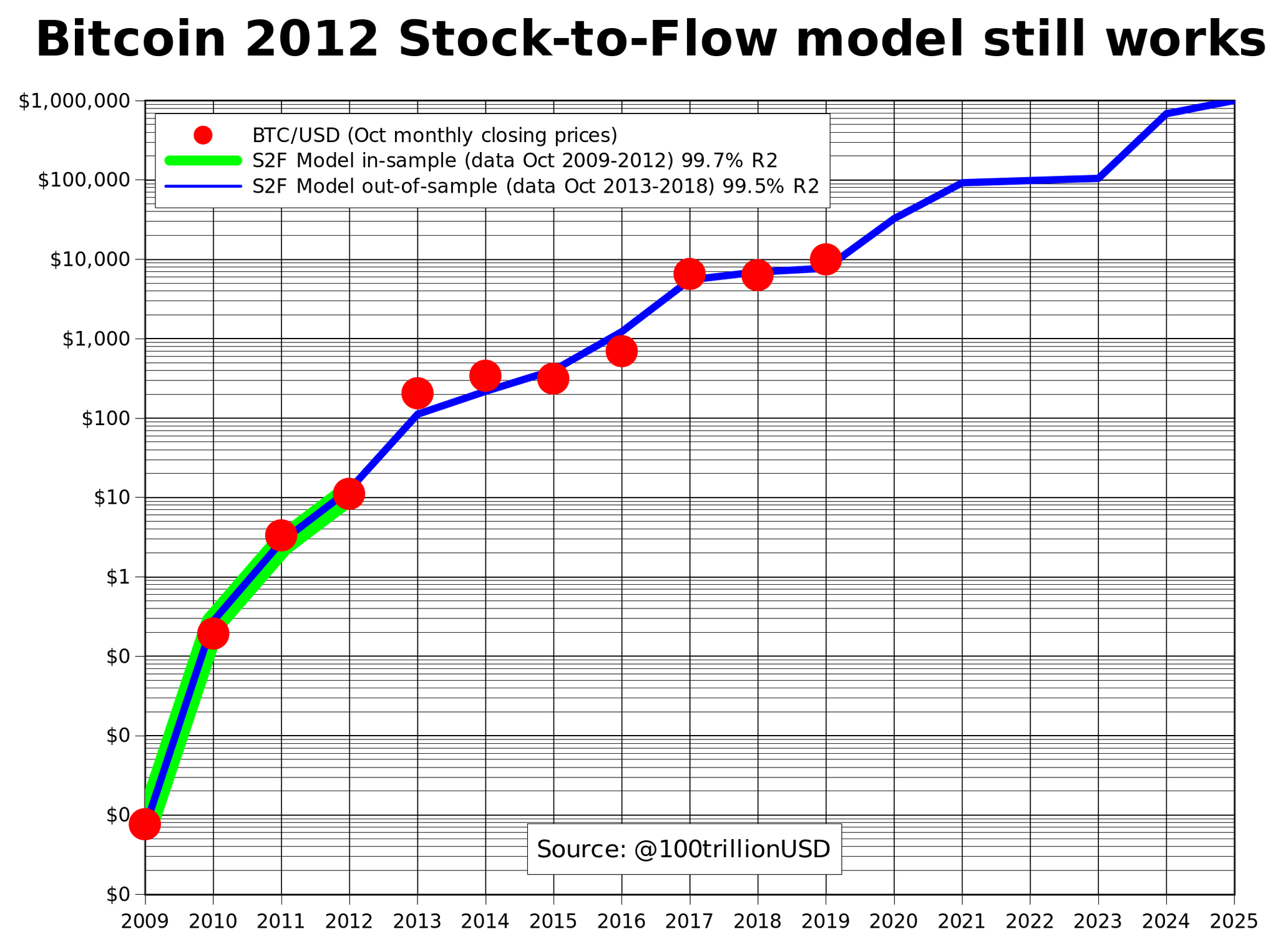 Planb On Twitter Bitcoin 2012 Stock To Flow Model Still Works S2f Model Made With 2009 2012 Data Only 4 Data Points Before Any Halving Green Line Correctly Predicted 2013 2019 7 Out Of Sample Data Points