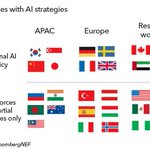 Image for the Tweet beginning: AI needs policy support &