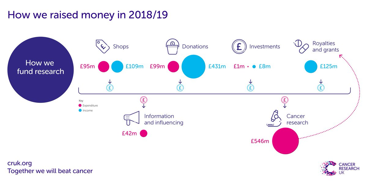 (2/5) If you don't have time to read it in full, here's a graphical summary of how much you helped us raise, how much we spent raising it, how much we spent, and what we spent it on.