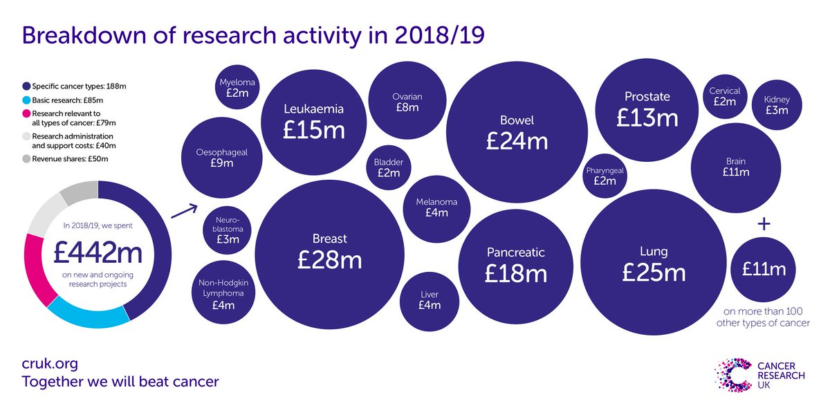 (3/5) As our accounts show, in 2018/19, we were able to commit an incredible £546m to cancer research, including projects that'll run for many years. In the year itself, we spent £442m supporting ongoing projects, including those started in previous years. Here's a breakdown...