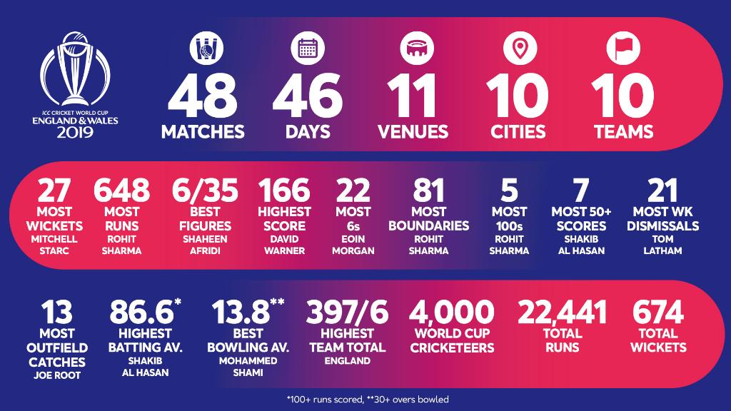 📊 #CWC19 in numbers! 🤔 Which statistic is most impressive?