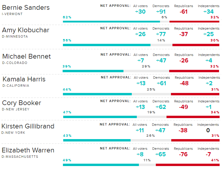 Morning Consult's Q2 senator ratings out. Among senators running, no other candidate comes near Bernie in total net approval, democrats net approval & independents net approval.  GO BERNIE!   #Bernie2020 #FeelTheBern #NoMiddleGround<br>http://pic.twitter.com/0wc4ayX6PV