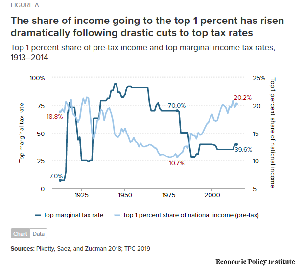 The share of income going to the top 1 percent has risen dramatically following drastic cuts to top tax rates—and that's before the Trump @GOP's latest round of tax cuts for the rich.  https://www.epi.org/publication/epis-model-federal-budget-and-tax-plan/ …