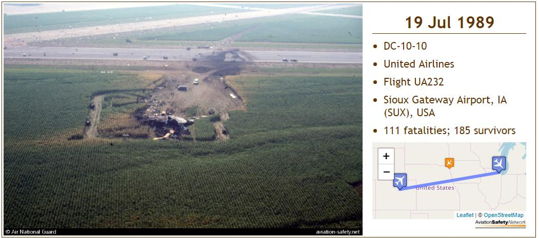 30 Years ago today United Airlines flight 232, a DC-10-10 crashed during an emergency landing at Sioux Gateway Airport, Iowa, USA. An uncontained no.2 engine failure severed hydraulics that operated the DC-10s flight controls. aviation-safety.net/database/recor…