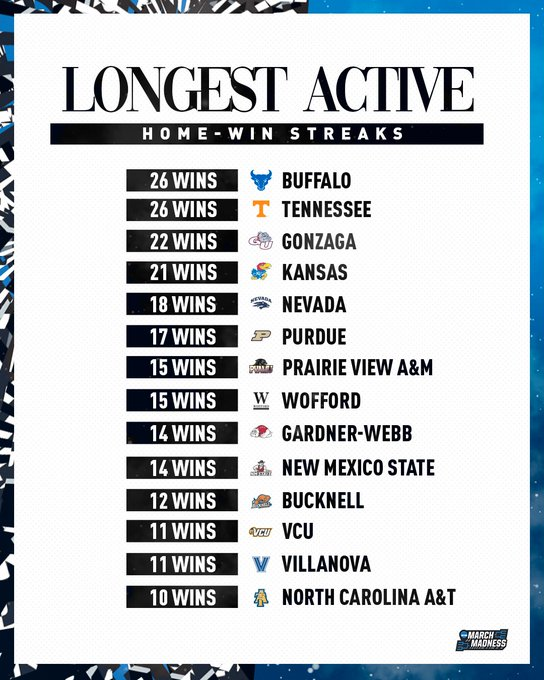 Toughest places to play? 🤔💪  Buffalo Tennessee Gonzaga Kansas Nevada Purdue Prairie View A&M Wofford Gardner-Webb New Mexico State Bucknell VCU Villanova NC A