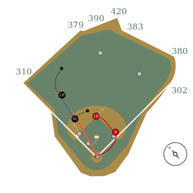 #BlueJays 0 @ #RedSox 0 [Bot 1st, 1 out]:  Xander Bogaerts singles on a line drive to LF Lourdes Gurriel Jr. Mookie Betts to 2nd.   Pannone: 0.1 IP, 2 H, 1 K [9 pitches, 9 strikes]