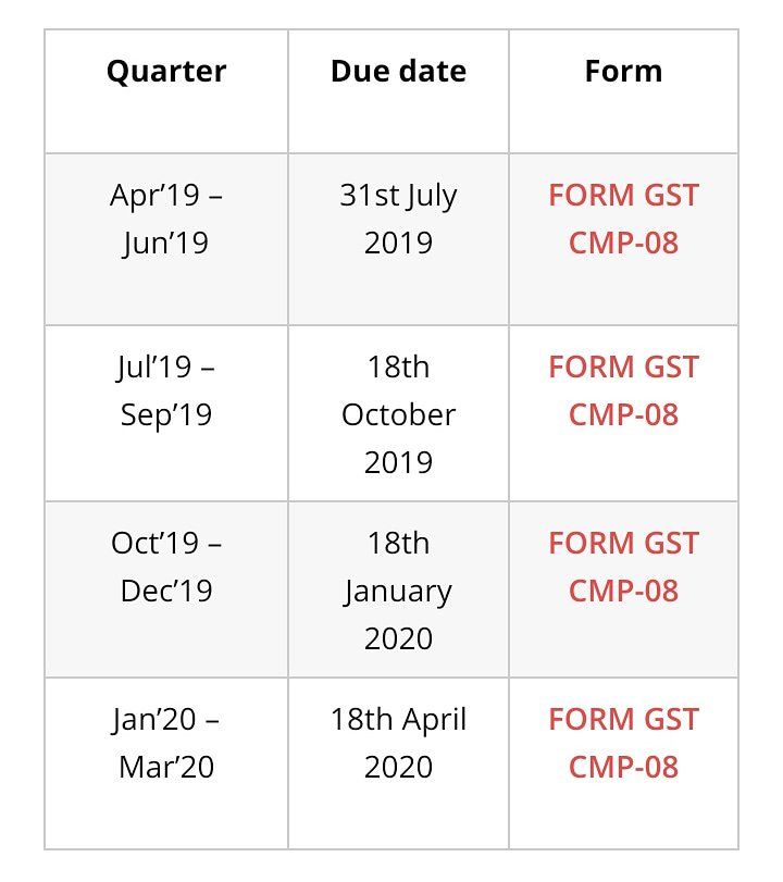 Due Date Extended For FORM GST CMP – 08  @dailytaxanalysis  #dailytaxanalysis #DTA #today #updates  #GST #gsthelpine #goodsandservicestax  #charteredaccountant #company #companysecretary  #taxes #CMP08