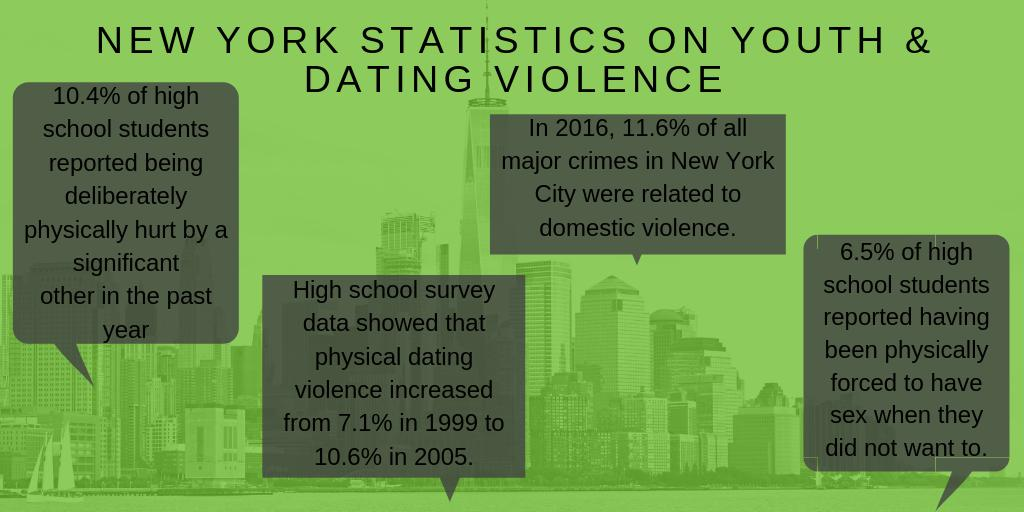 It happens more than you know. These high numbers are why we work directly with youth in order to end dating violence among young people. Read more about our impact on our website, buff.ly/2XKlTKx