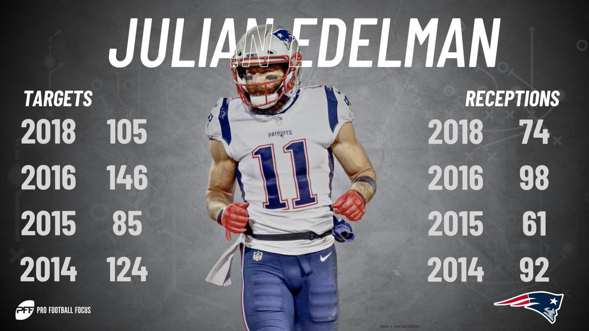 If there's a reason Tom Brady to Julian Edelman seems to be such an easy completion, that's because it usually is.   https://www. pff.com/news/pro-top-1 0-active-wide-receiver-quarterback-tandems-in-catchable-target-percentage   … <br>http://pic.twitter.com/JYPWQj6A54