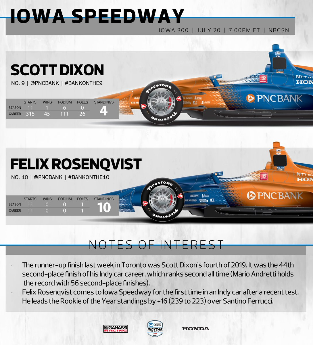 Its an all orange and blue weekend for @scottdixon9 and @FRosenqvist! #BankOnThe9 AND #BankOnThe10