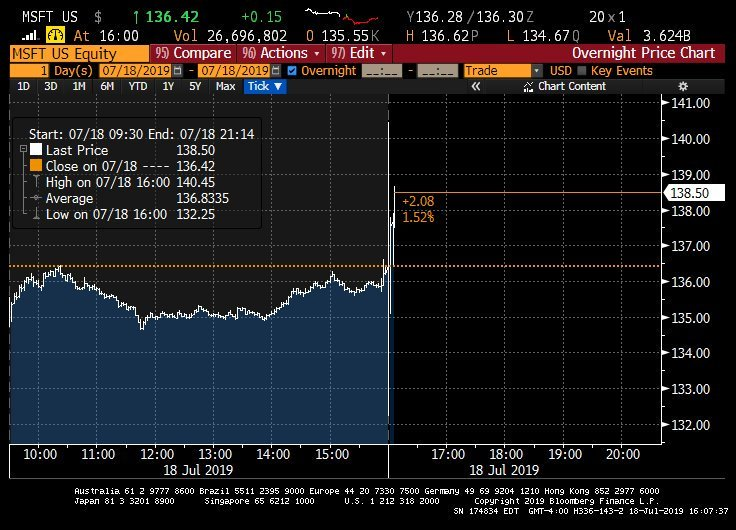 The most valuable public company keeps getting more valuable...#Microsoft rallying after-hours post results