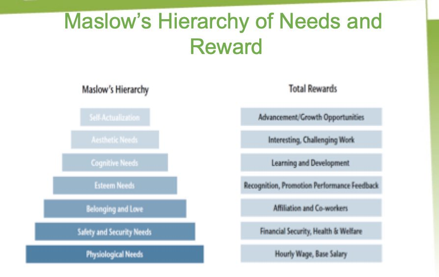 Finished off L5RMT w/ @Acacia_Learning / @CIPD, closing with one of my favourite psychology theories - Abraham Maslow's 'Hierarchy of Needs' VS a 'Theory of Human Motivation'; deficiency needs VS growth needs. As true in business as in life. Thanks Paul O'Sullivan for delivering.