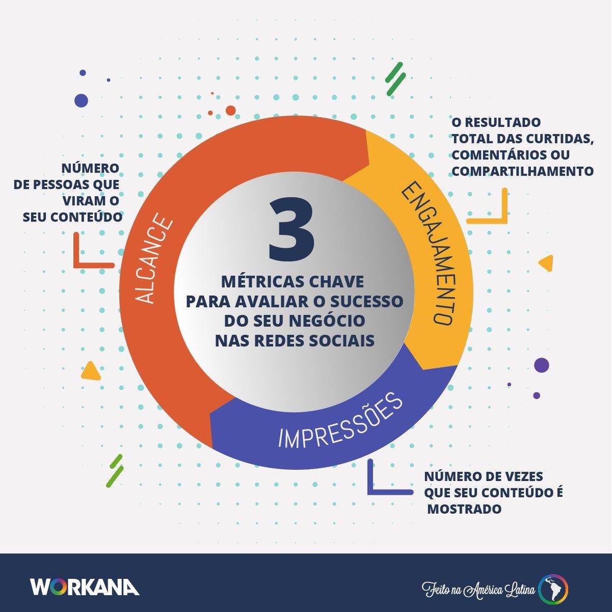 Agora o @instagram tirou a visualização 👀 dos likes para os seguidores....será que isso tem algum impacto no engajamento? Conheça mais sobre essa métrica 👉 https://www.workana.com/blog/pt/emprendimientopt/metricas-que-um-freelancer-especialista-em-redes-sociais-deve-avaliar/?utm_source=KingCont&utm_medium=tw&utm_content=workanabr&utm_campaign=Contenidos25… #redessociais #socialmedia #freelancer #marketingdigital #empreendedorismo #RRSS #Startup