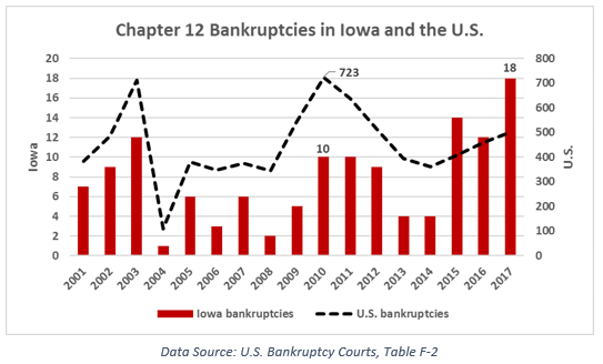 This is all nonfarm employment. If you look at the farms, the Russian roulette of the Trump tariffs is starting to look like an Atlantic City casino bet.  https://www. iowafarmbureau.com/Article/Iowa-F arm-Bankruptcy-Trends  … <br>http://pic.twitter.com/eOAWdPOV5D