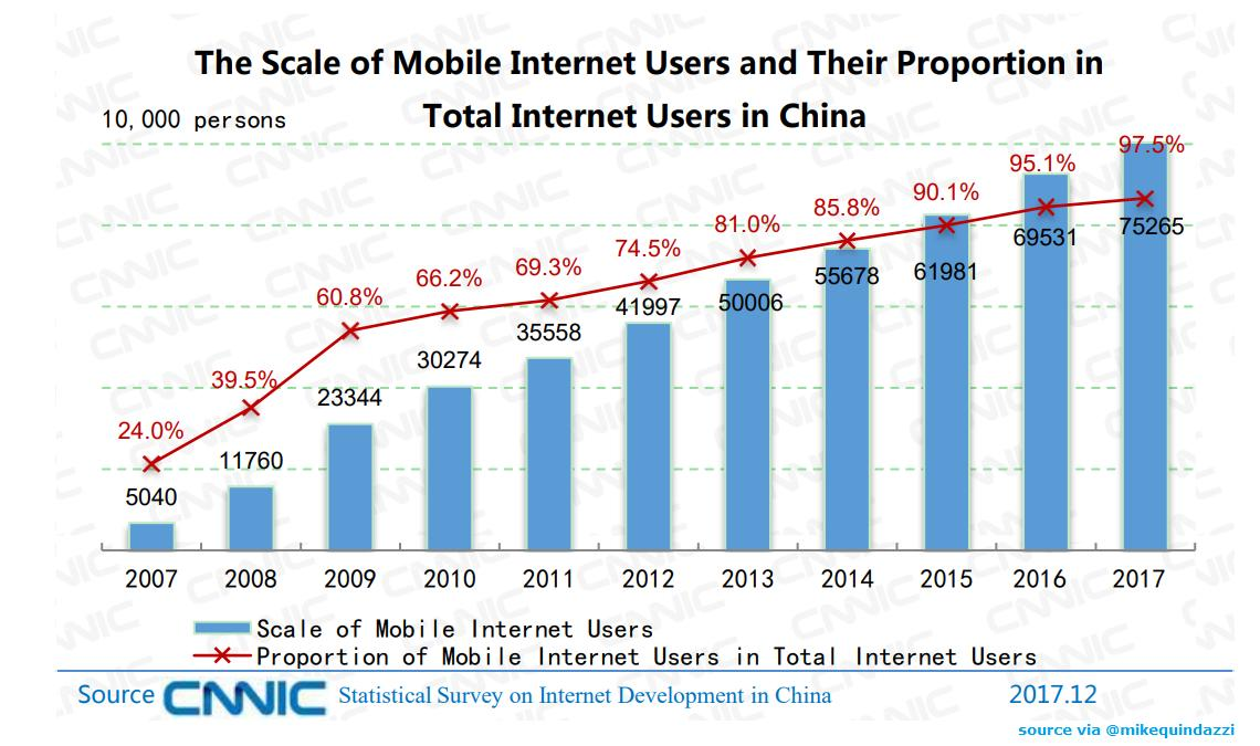 Nearly 100% of #Internet users in #China are #Mobile Users   via @ravikikan @MikeQuindazzi  #AI #eCommerce #FinTech #Insurtech #IoT #IIoT #BigData #DataScience #datasecurity #datascience #cybersecurity #healthtech #startups #RPA #DataAnalytics #RT #asia #mobility