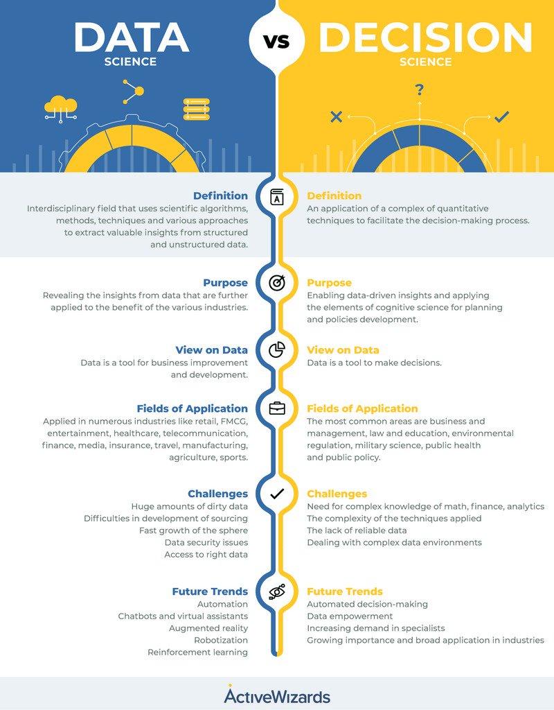 #DataScience vs. Decision Science [Infographic] buff.ly/2Voj7Eu by @activewizards v/ @kdnuggets HT @pierrepinna #AI #MachineLearning #Robotics #Automation #DeepLearning #AR #DigitalEdge #VivaTech Cc @antgrasso @AkwyZ @mirko_ross @TechNative @jblefevre60 @helene_wpli @MiaD