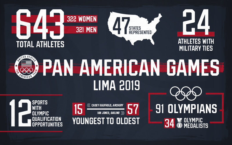 Excited for the @Lima2019Games! @TeamUSA   U.S. Olympic & Paralympic Committee Announces 2019 U.S. Pan American Team:  https://www.teamusa.org:443/News/2019/July/18/US-Olympic-Paralympic-Committee-Announces-2019-US-Pan-American-Team#.XTEaYwaAZZY.twitter teamusa.org/News/2019/July    … <br>http://pic.twitter.com/8Cw03GYoJy