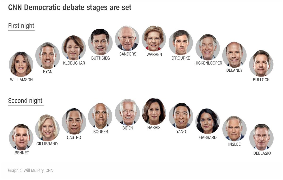 #TheDraw #DemDebate2 Predictions: BERNIE: I'm Bernie. WARREN: I'm Bernie. WILLIAMSON: I'm the lovechild of Bernie & Oprah's spirits. BUTTIGIEG: I'm young Republican Bernie. BETO: I'm young dumb Republican Bernie. KLOBUCHAR, PICKLEPOOPER, RYAN, DELANEY, BULLOCKS: We're not Bernie. <br>http://pic.twitter.com/ieOIoZfAaC