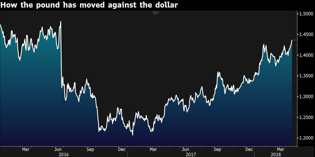 Pound reaches $1.4377, its strongest level since the day of the result of the Brexit vote https://t.co/HFReuUWLiZ