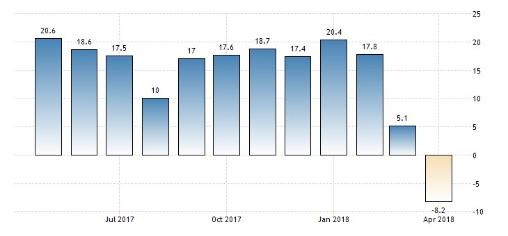 #Germany ZEW Economic Sentiment Index at -8.2  https://t.co/2TOP8G26fS