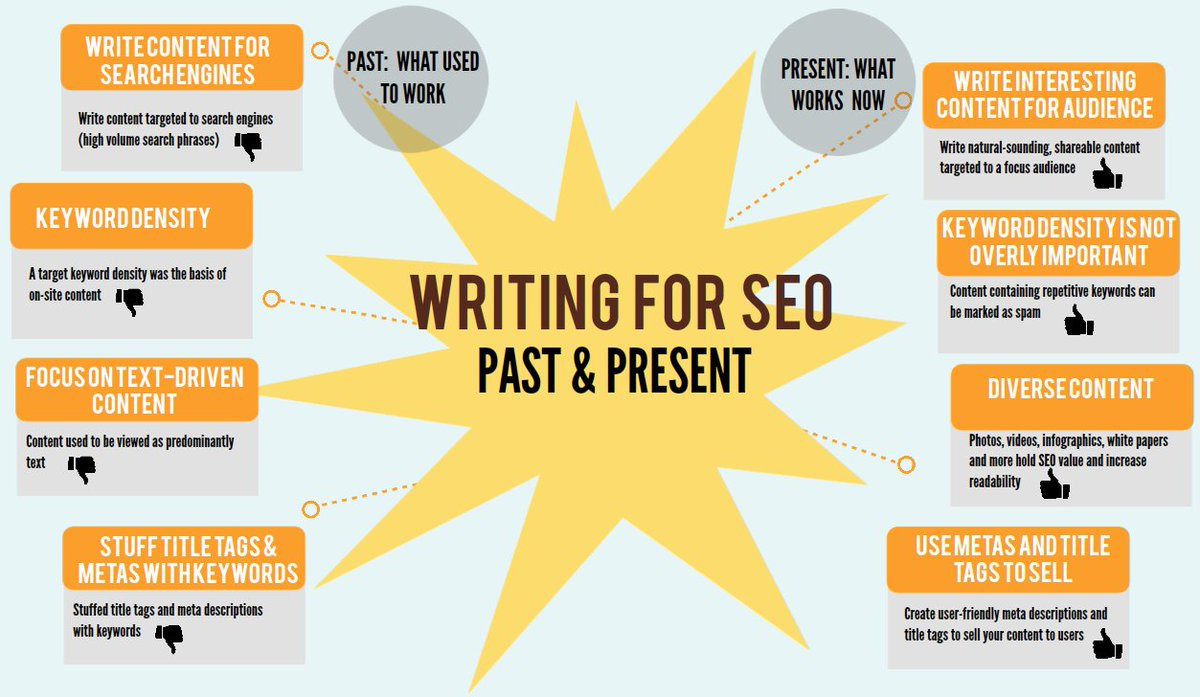 The difference of past and present SEO writing  #seo #searchengine #content #contentwriting #ContentStrategy  #tips #SearchEngineOptimization #GrowthHacking<br>http://pic.twitter.com/X0tGspylIX