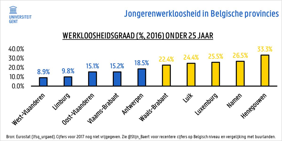 Stijn Baert على تويتر Jeugdwerkloosheid Was In 2016 In