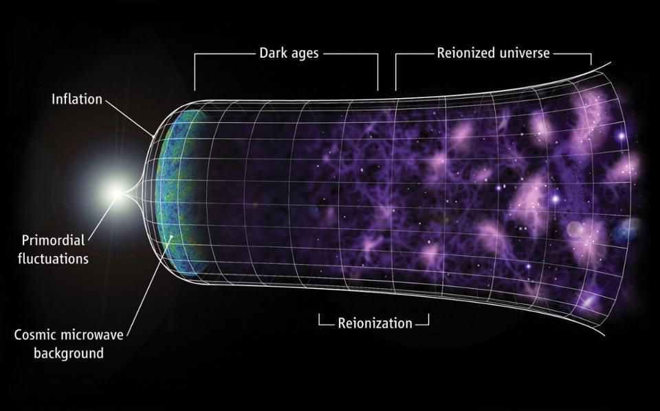 How come cosmic inflation doesn't break the speed of light? https://t.co/JPUpDRnxcc https://t.co/rdMsbCQJXG