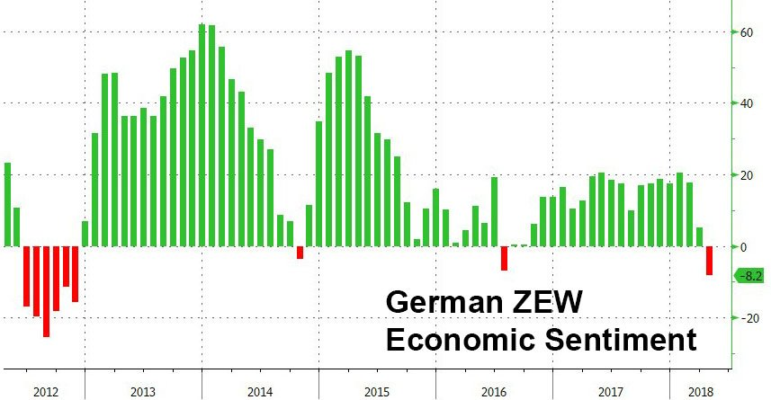 German ZEW drops to lowest since 2012