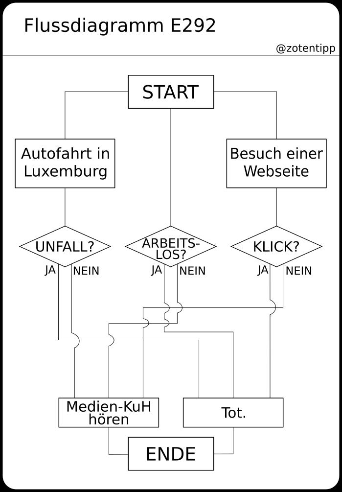 Wunderbar Freies Flussdiagramm Bilder - Der Schaltplan ...