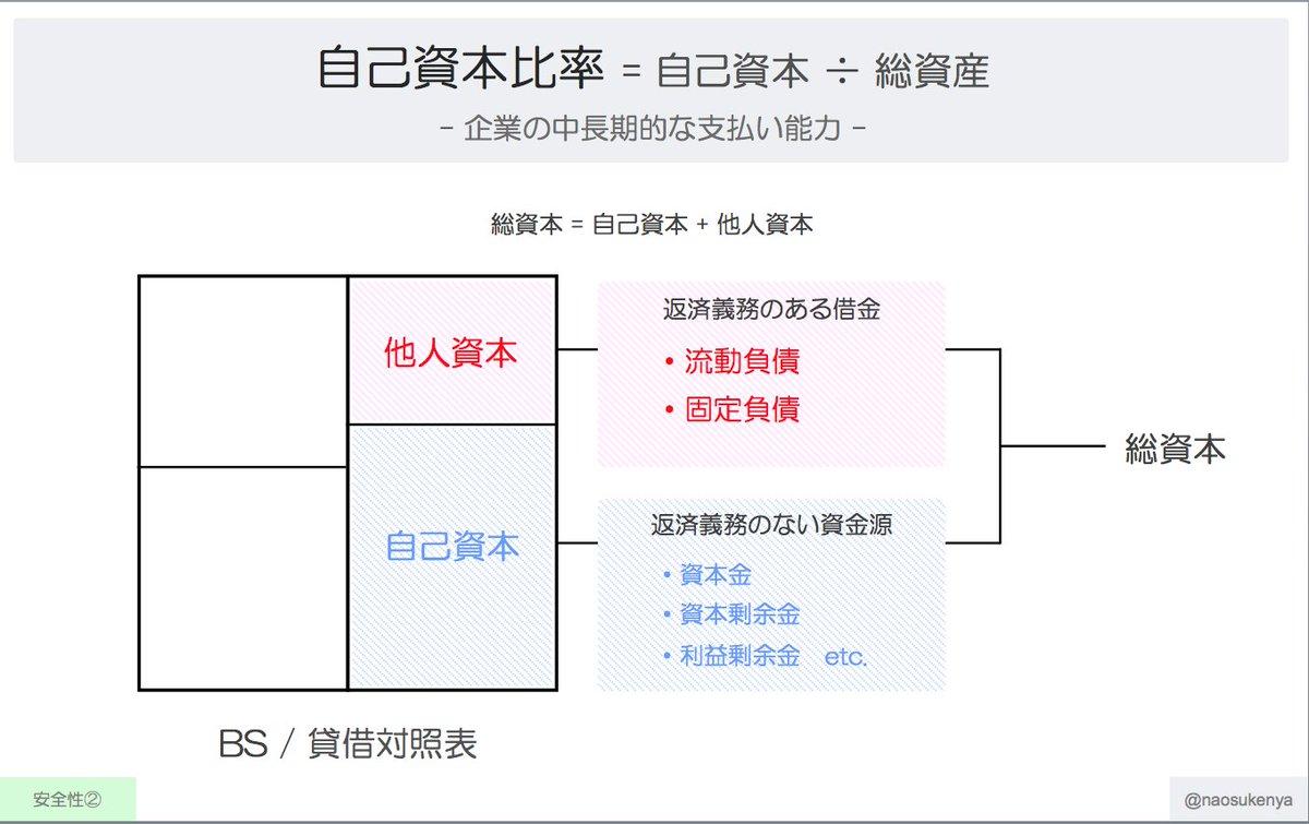 有利子負債営業cf倍率 hashtag on Twitter