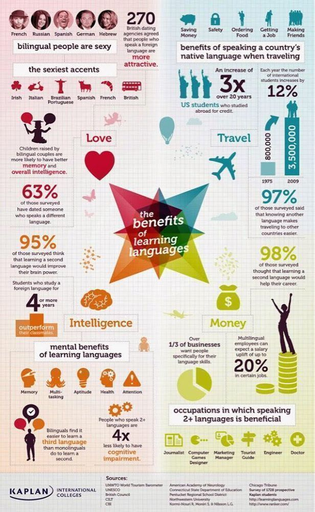 benefits of speaking foreign languages Which foreign language did stalin speak stalin spoke georgian as his mother tongue as he was from georgia he also spoke russian but it was with a georgian the benefits of learning a foreign language depend on you as a person they can include better and more differentiated job prospects.