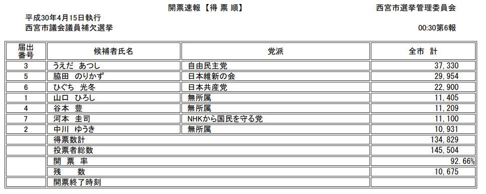 西宮市議会議員補欠選挙 hashtag...