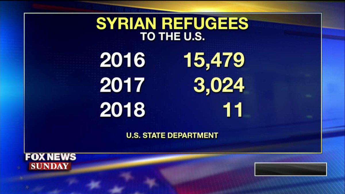 Syrian refugees entering the United States. #FoxNewsSunday