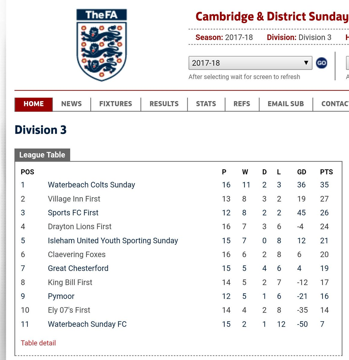 Another good win today whilst also keeping that unbeaten home record in tact! The Inn 3 - 1 Isleham.