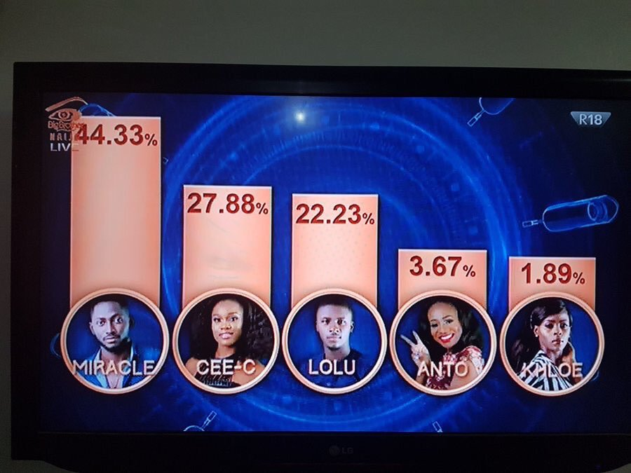 #BBNaija 2018 Week 11 Eviction Update; Lolu,Khloe and Anto Evicted from the Big Brother Naija house..how Nigeria voted