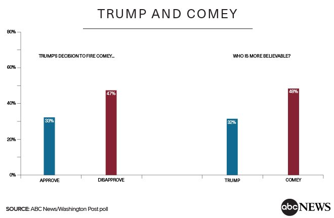 The American public finds former FBI Dir. James Comey more believable than Pres. Trump, 48-32%, per @ABC News/WaPo poll. abcn.ws/2qBRSJh #Comey