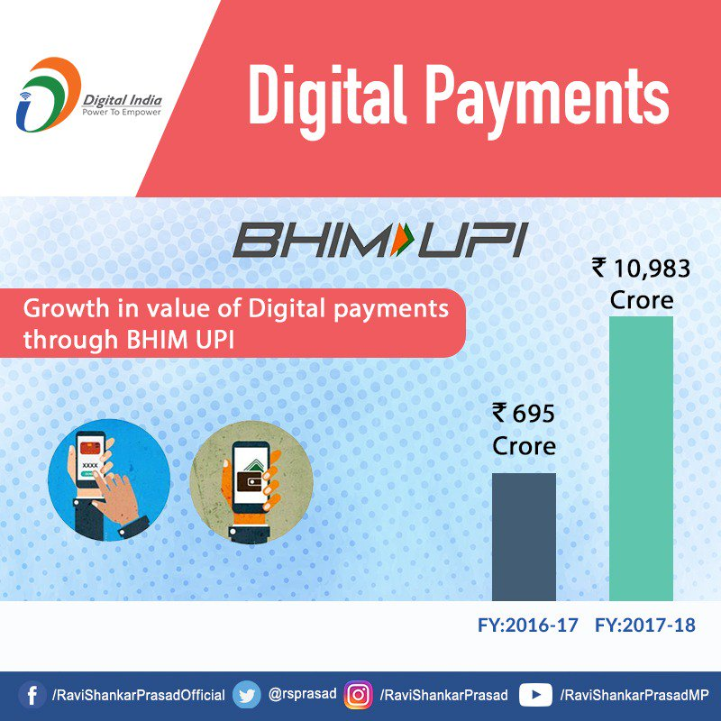 There has been a spectacular growth in digital payments through BHIM UPI over a span of one year, thus showing that India is rapidly moving towards a digital economy. #DigitalIndia