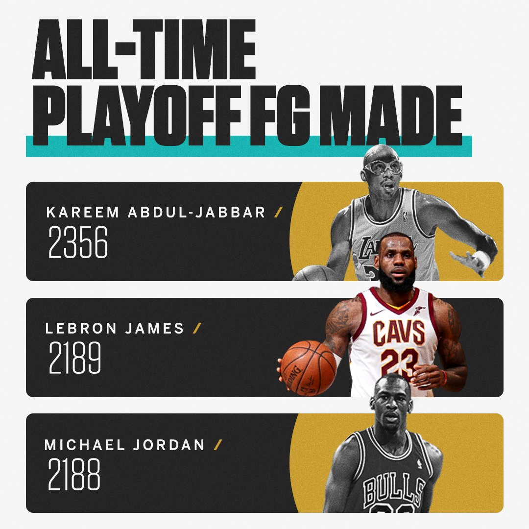 LeBron passed MJ on this all-time list in Game 1. https://t.co/sqz8bnyhgN