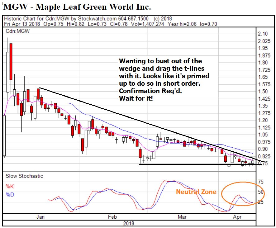Kushman On Twitter Mgw Mgwff Maple Leaf Green World Inc S