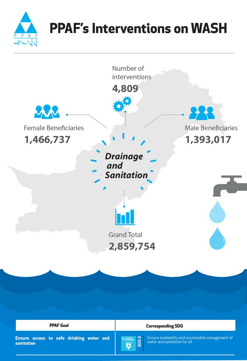 PPAF is committed to ensure access to safe drinking #Water and #Sanitation #SDG6 #securingthefuture #restoringhope #endingpoverty<br>http://pic.twitter.com/KbKCb5OCPg