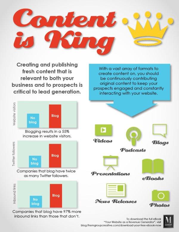 Content is King #SocialMedia Tactics  #contentMarketing #DigitalMarketing #Contentcreation #GrowthHacking #VideoMarketing  #Marketing  #OnlineMarketing #SocialMediaMarketing  #SMO #SEO #SEM #Contentstrategy <br>http://pic.twitter.com/7RVorUGmPE