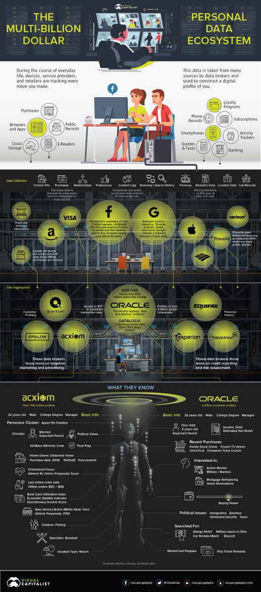The Multi-Billion Dollar #industry That Makes Its Living From Your #Data  https:// buff.ly/2JJb0Ox  &nbsp;   via @VisualCap<br>http://pic.twitter.com/xF9JiA58yi