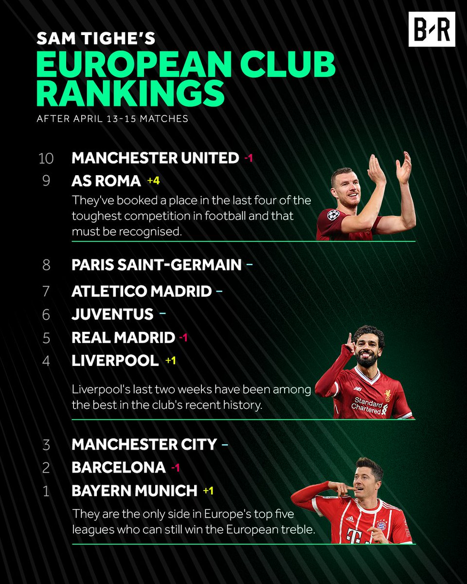 There's a new number one at the top of @stighefootball's European club rankings 👀  https://t.co/iSVOncY0re