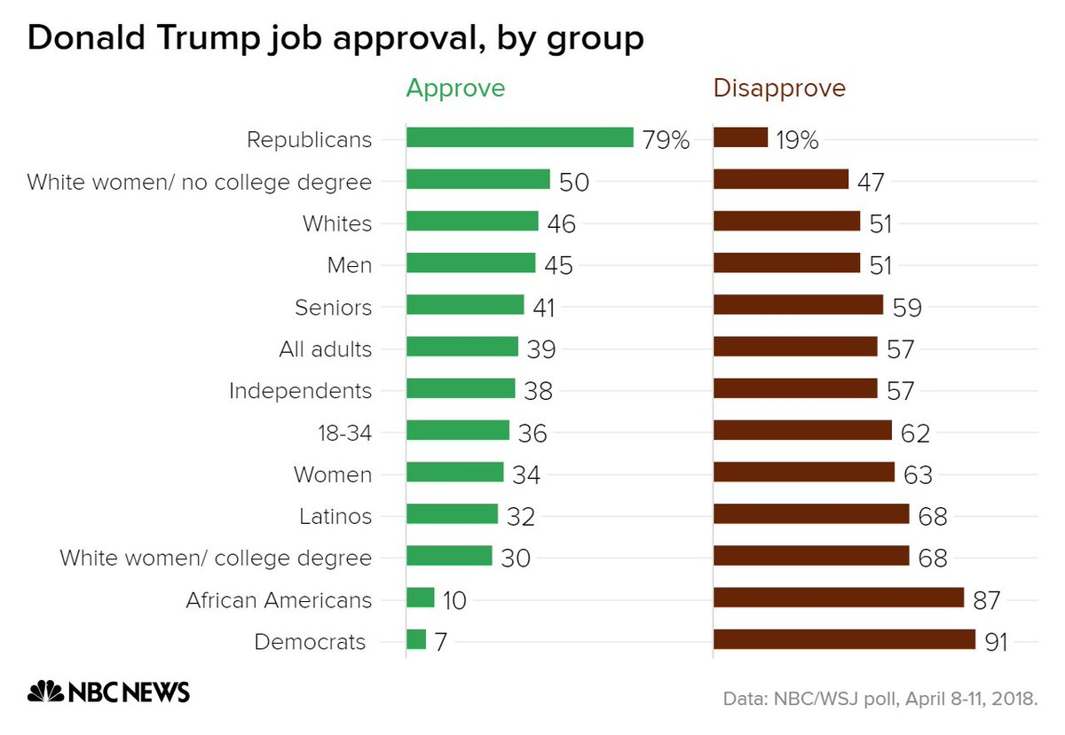 Image result for trump job approval by group