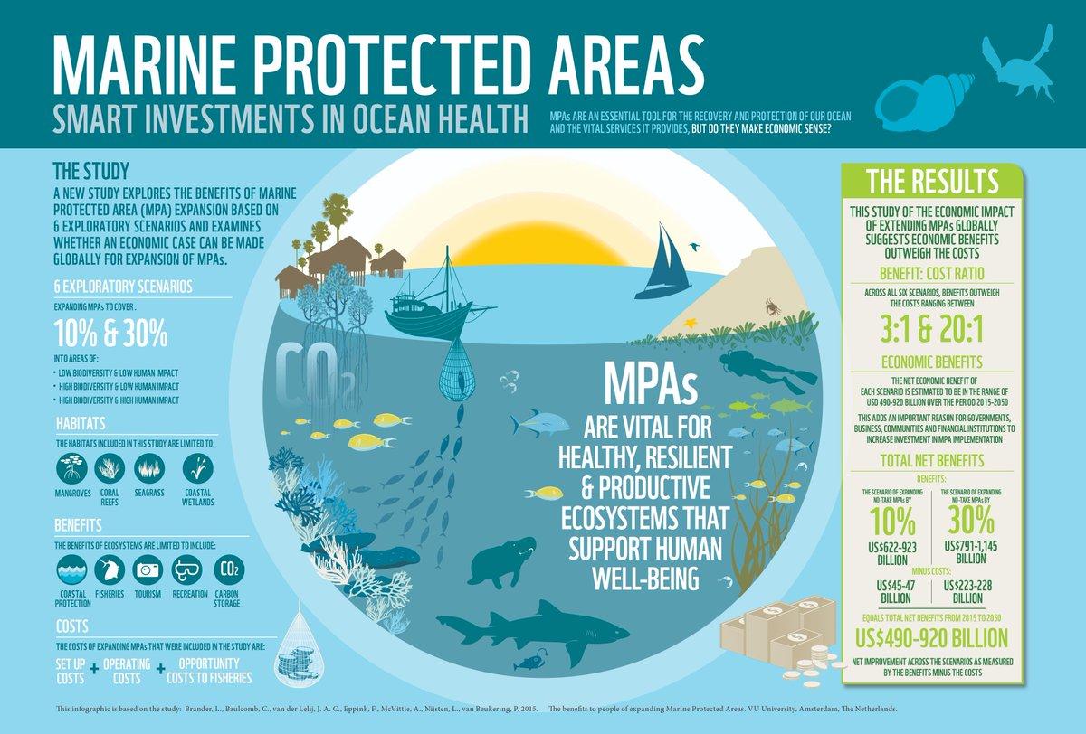 [READ]: #MarineProtectedArea&#39;s help support livelihoods and promote more sustainable local economies and preserve cultural values.   https:// bit.ly/2IWd6td  &nbsp;   Image: @WWFSouthAfrica<br>http://pic.twitter.com/nwIrLOVbhO